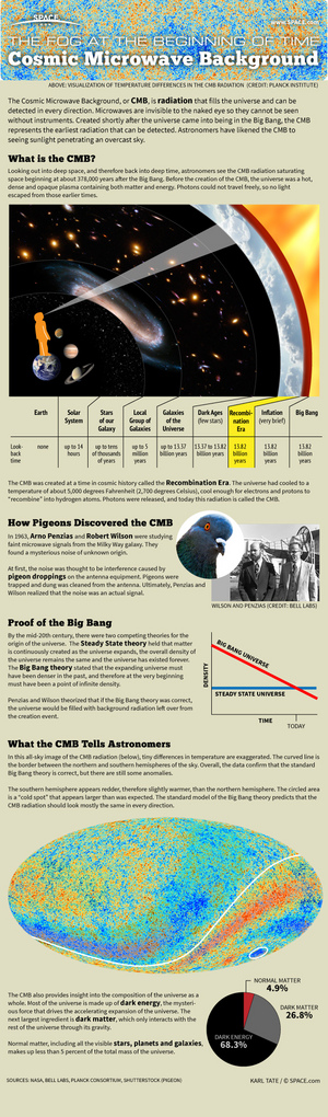 "The Cosmic Microwave Background (CMB) radiation tells us the age and composition of the universe and raises new questions that must be answered. <a href=""http://www.space.com/20330-cosmic-microwave-background-explained-infographic.html"">See how the Cosmic Microwave Background works and can be detected here</a>."