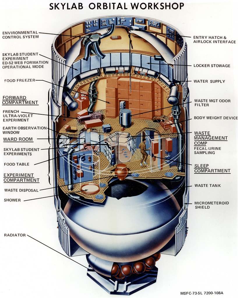 Skylab's Orbital Workshop Infographic