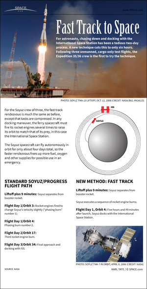 "By compressing flight tasks, crews going to the International Space Station can make the trip in one-eighth the time. <a href=""http://www.space.com/20412-soyuz-one-day-spaceflight-infographic.html"">See how Russia's fast-track 6-hour Soyuz flights to the space station work in this Space.com infographic</a>."
