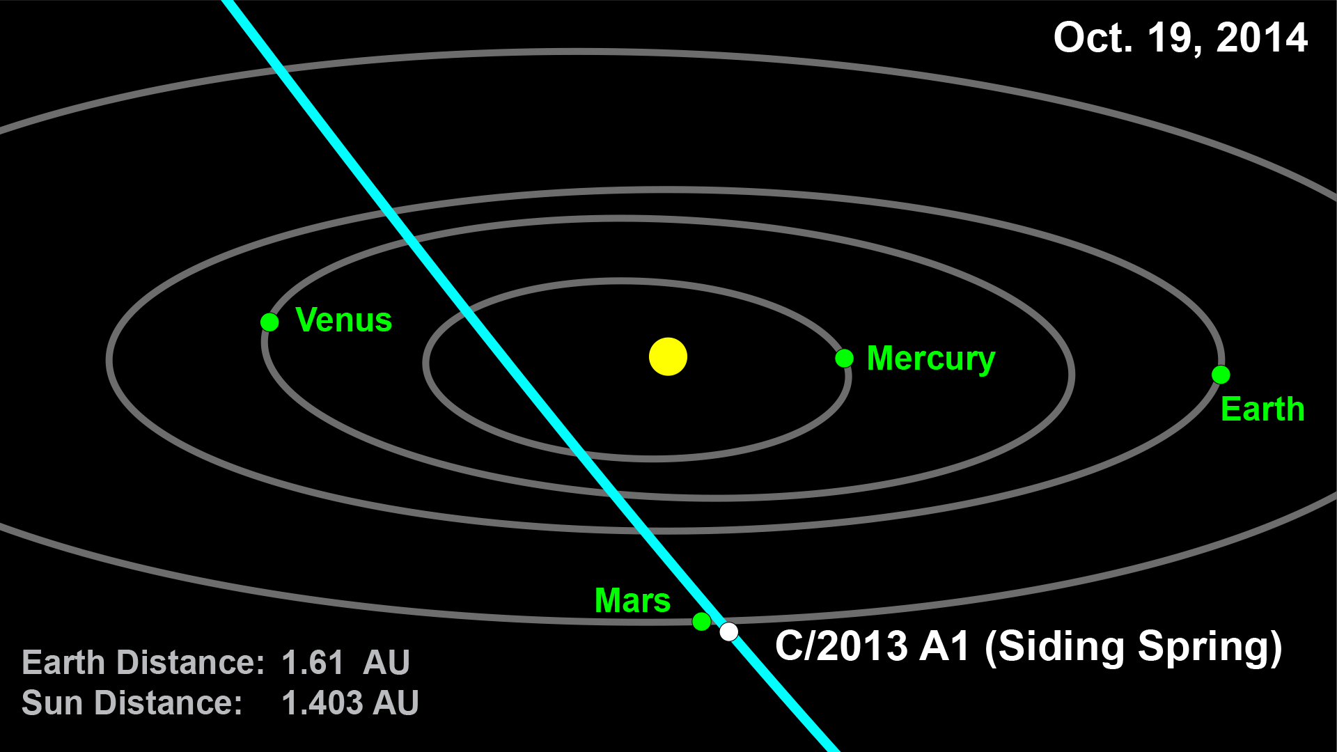Comet C/2013 A1 Siding Spring Map