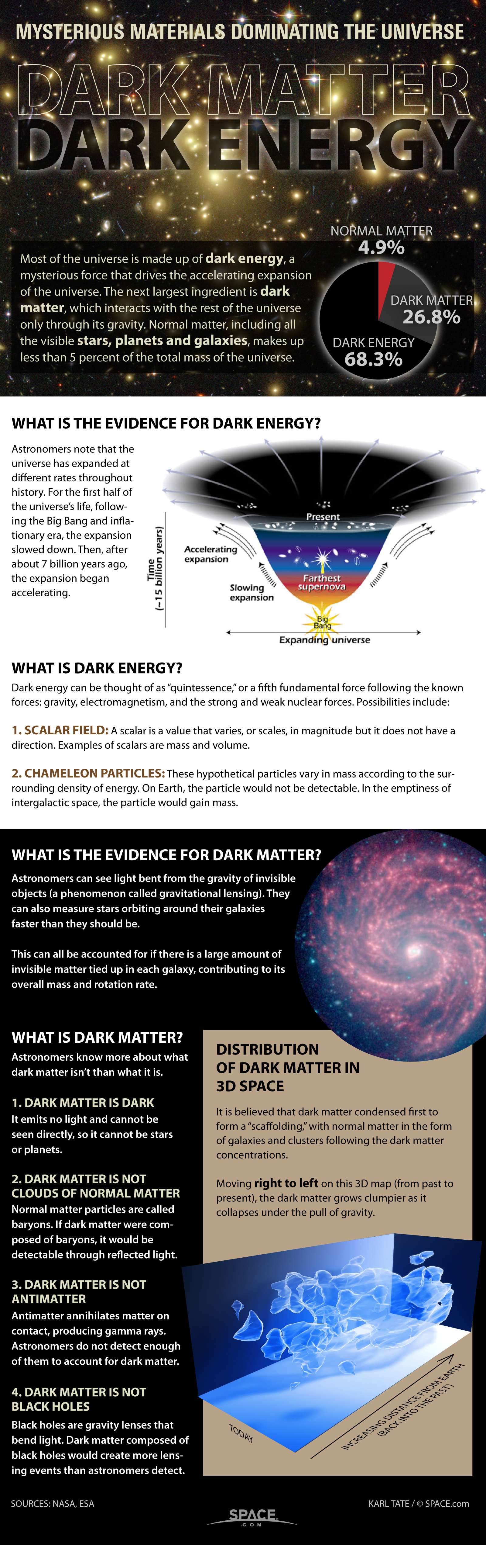 Infographic: What is known about the mysterious dark matter that fills the universe.