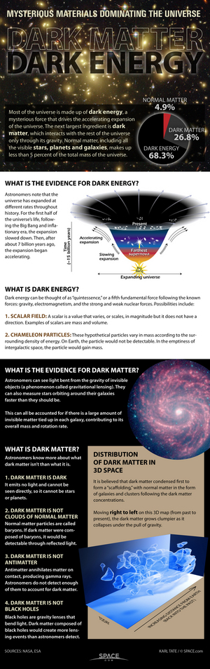 Astronomers know some-more about what dim matter is not than what it indeed is. a href=http://www.space.com/20502-dark-matter-universe-mystery-infographic.htmlSee what scientists know about dim matter in this Space.com infographic/a.
