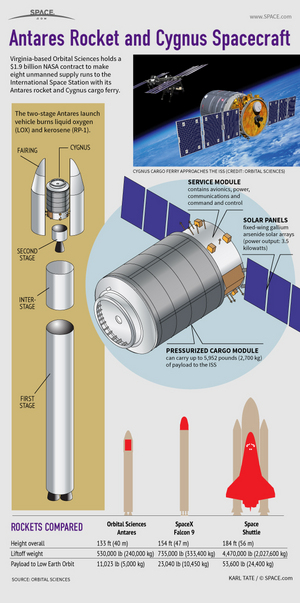 "How Orbital Sciences' Antares rocket and Cygnus spacecraft service the space station. <a href=""http://www.space.com/20526-antares-rocket-cygnus-spacecraft-explained.html"">See how Orbital's Cygnus spacecraft and Antares rockets works in this infographic</a>."