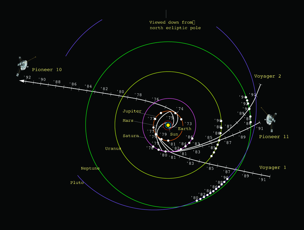 Pioneer and Voyager Paths Across Solar System