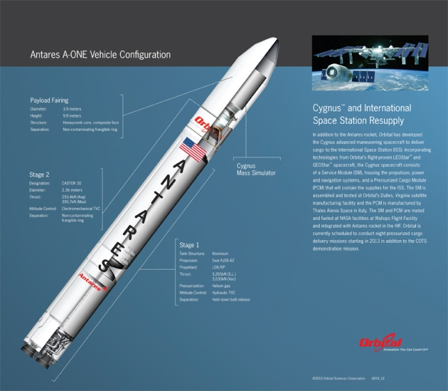 Antares Mission Vehicle Configuration