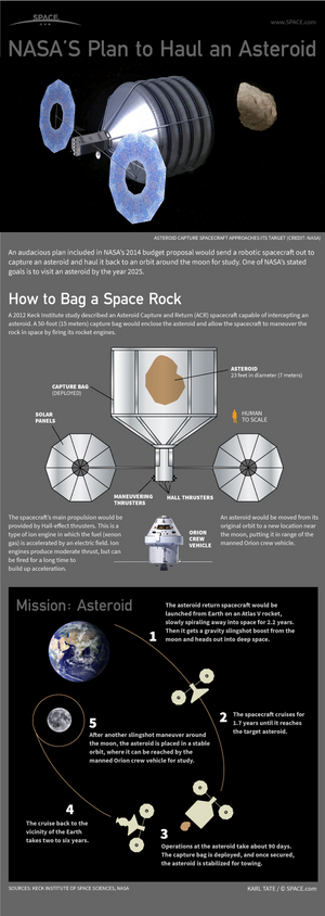 "NASA's ambitious Asteroid Initiative aims to move a small asteroid to a new orbit near the Earth by the year 2025. <a href=""http://www.space.com/20610-nasa-asteroid-capture-mission-infographic.html"">See how NASA's asteroid capture mission works in this SPACE.com infographic</a>."