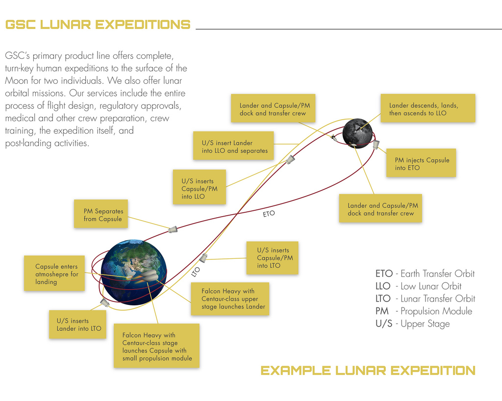 Planned Flight Path for Golden Spike Mission to Moon