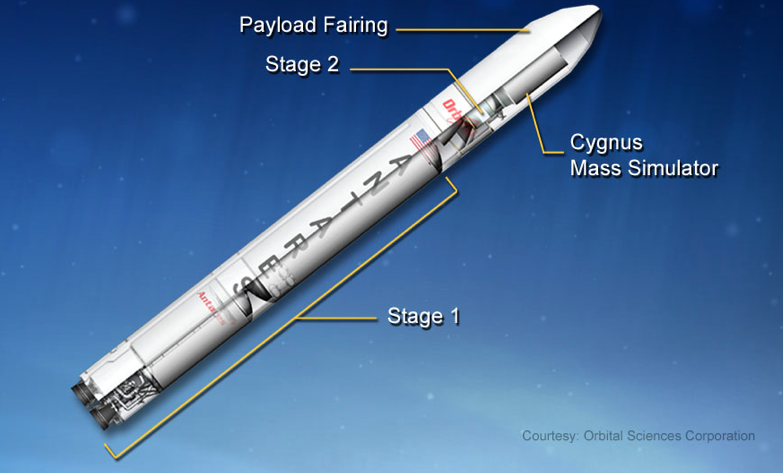 Antares Vehicle Configuration
