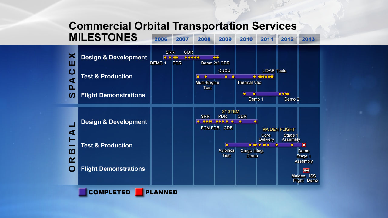 Commercial Orbital Transportation Services Milestones