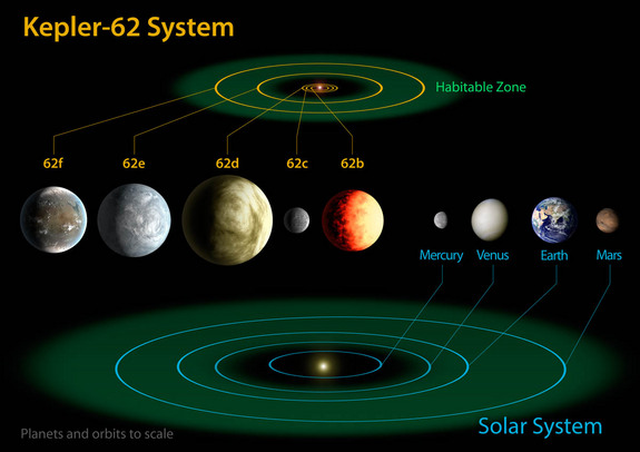 This diagram compares the planets of the inner solar system to Kepler-62, a newfound five-planet system with two potentially habitable worlds. Kepler-62 lies about 1,200 light-years from Earth, in the constellation Lyra.