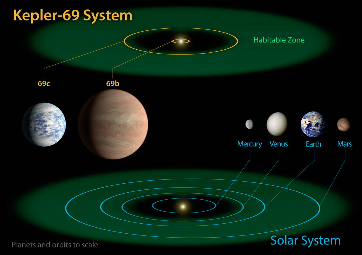 Diagram of Kepler-69 and the Solar System