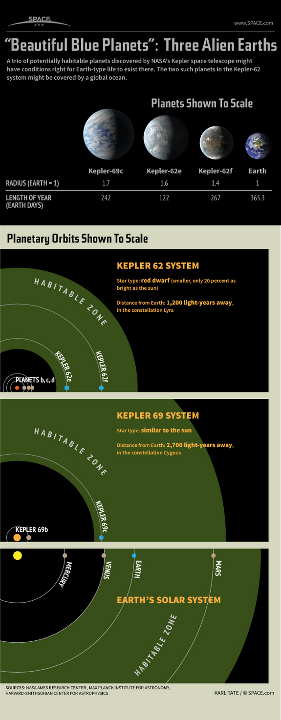 Find out about a  trio of possibly habitable super-Earths discovered by the Kepler space telescope , in this SPACE.com infographic.