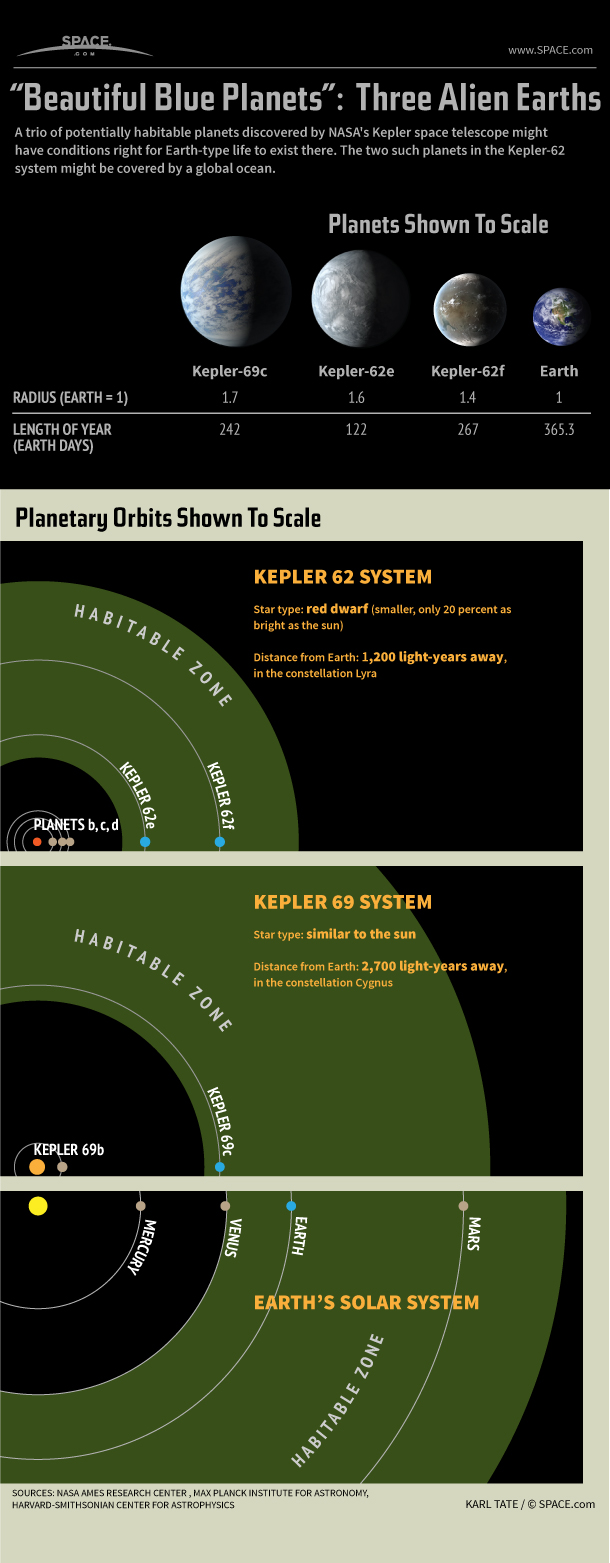 Infographic: Facts about three potentially habitable super-Earths discovered by the Kepler Space Telescope.