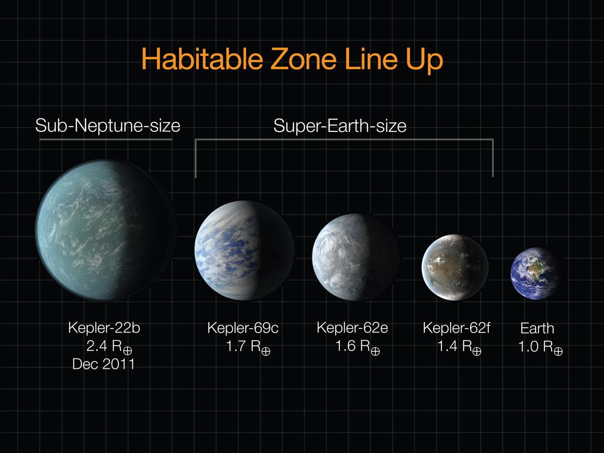 Habitable Zone Lineup