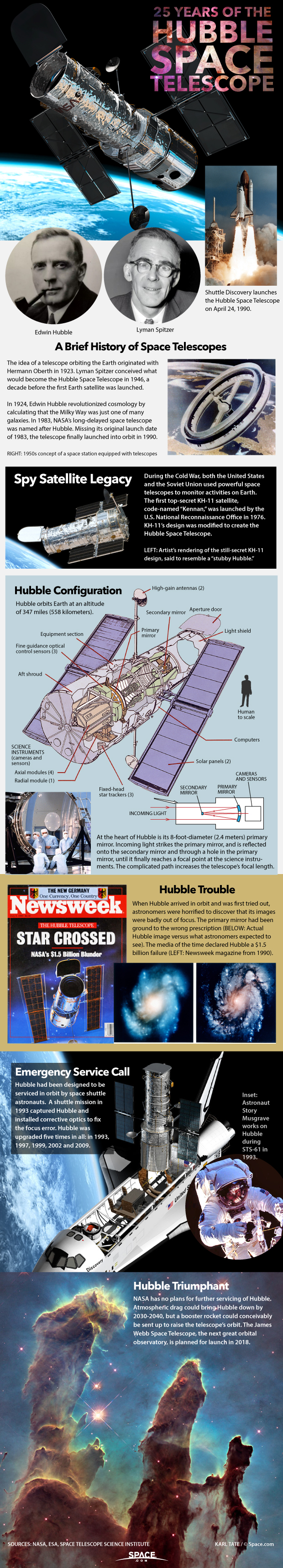 Infographic: Find out how the Hubble Space Telescope works.