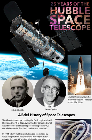 "Find out how Hubble has stayed on the cutting edge of deep-space astronomy for the past 20 years here. [<a href=""http://www.space.com/20765-hubble-space-telescope-infographic.html"">See the full Hubble Space Telescope Infographic here.</a>]"