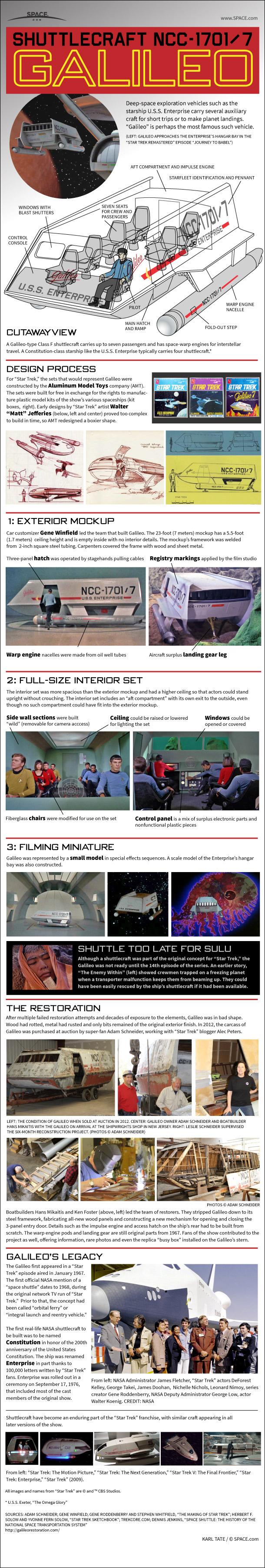 Inside Star Trek's Galileo Shuttlecraft (Infographic)