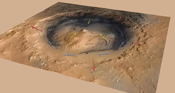 "Mars' Mount Sharp could have been built by wind-borne sediments, researchers say. Wind would have flowed up the rim of Gale Crater (red arrows) and the flanks of Mount Sharp (yellow arrows) in the morning when the ground warmed and reversed in the cooler late afternoon. Blue arrows indicate the more variable wind patterns on the floor of the crater, which includes the Curiosity landing site (marked by the ""X""). Image released May 6, 2013."