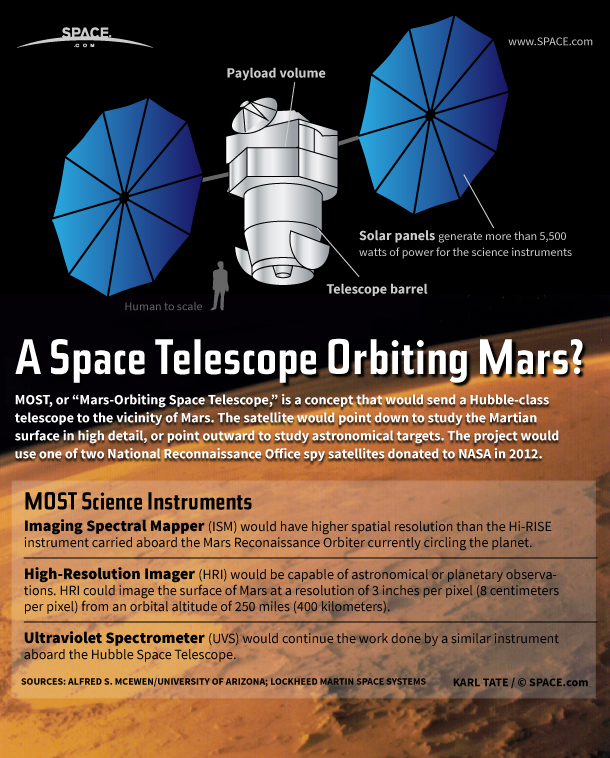 A Space Telescope Around Mars? How Old Spy Satellite Tech Could Do It (Infographic)