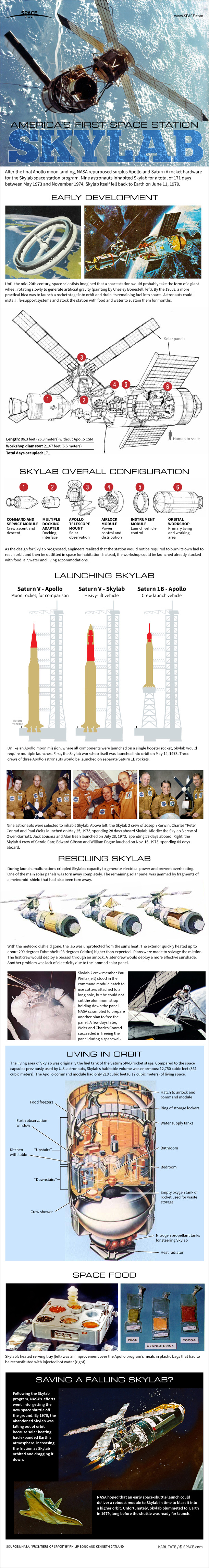 Skylab: How NASA's First Space Station Worked (Infographic)