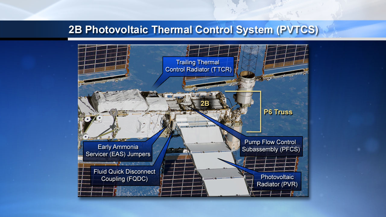 Space Station Solar Array Cooling System