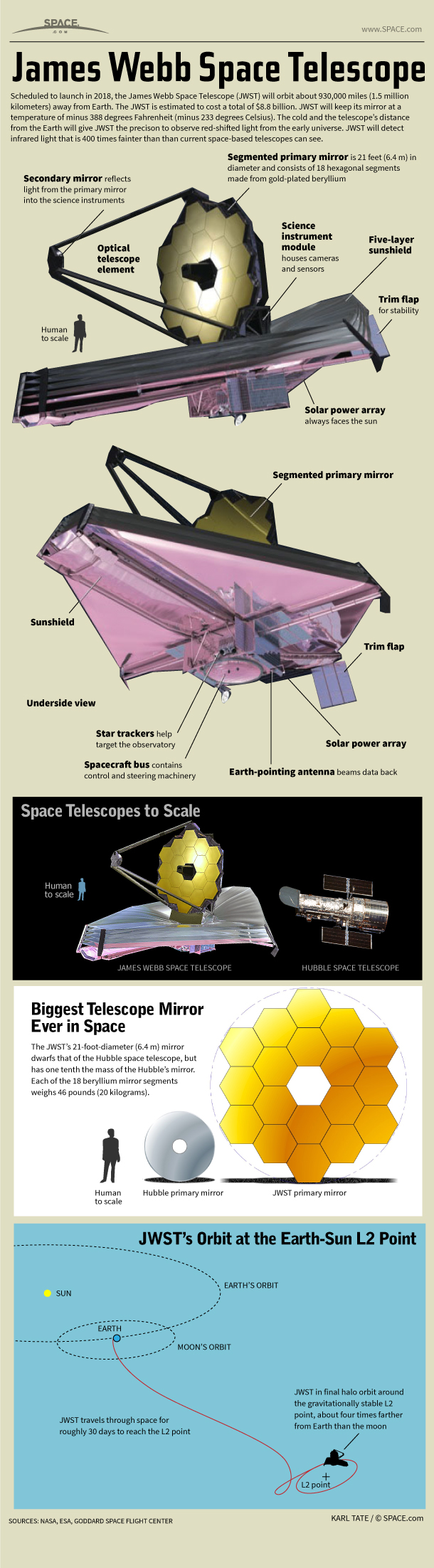 How NASA's James Webb Space Telescope Works (Infographic)