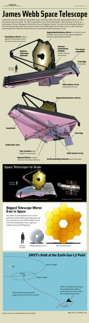 "NASA's James Webb Space Telescope is an $8.8 billion space observatory built to observe the infrared universe like never before. <a href=""http://www.space.com/21232-nasa-james-webb-space-telescope-infographic.html"">See how NASA's James Webb Space Telescope works in this Space.com infographic</a>"