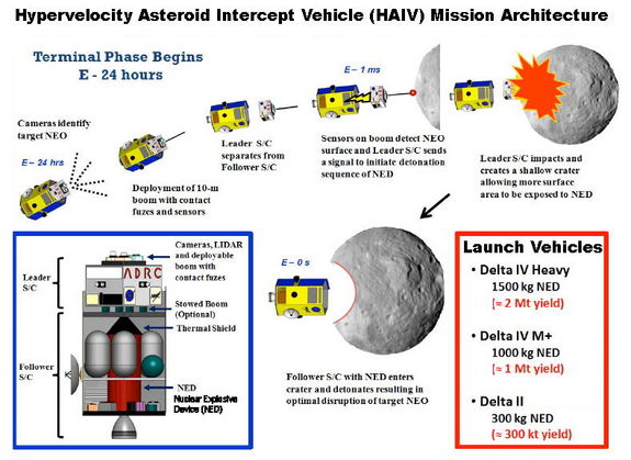 A Hypervelocity Asteroid Intercept Vehicle (HAIV) mission architecture, which blends a hypervelocity kinetic impactor with a subsurface nuclear explosion for optimal fragmentation and dispersion of hazardous near-Earth objects (NEOs), has been developed with the help of two rounds of NIAC funding.