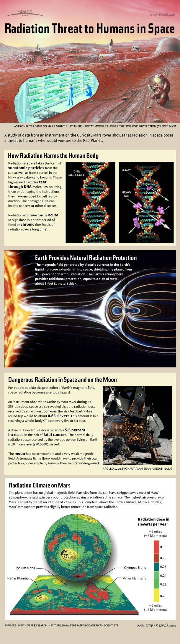 radiation-space-danger-130529b-02.jpg?interpolation=lanczos-none&downsize=600:*