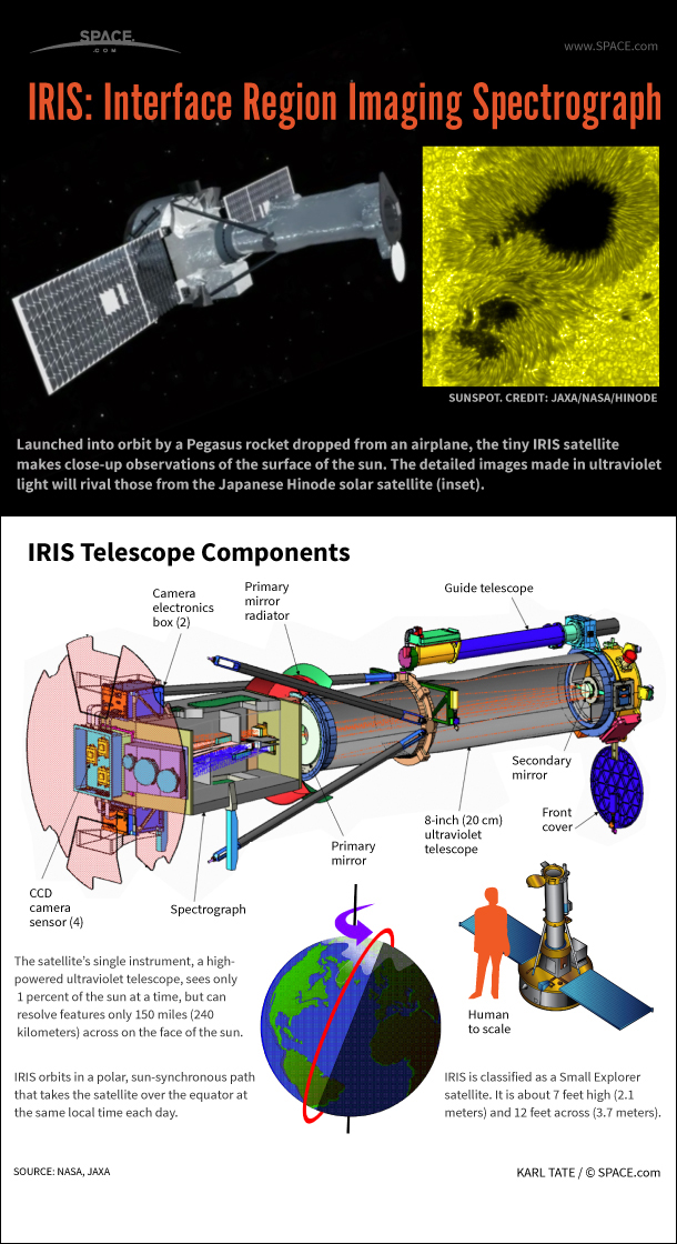 Infographic: IRIS orbits the Earth and focuses on tiny details on the sun's surface with its small but powerful telescope.
