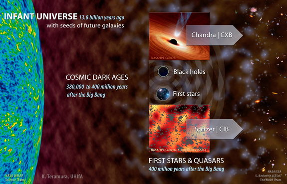 Diagram of the early universe.
