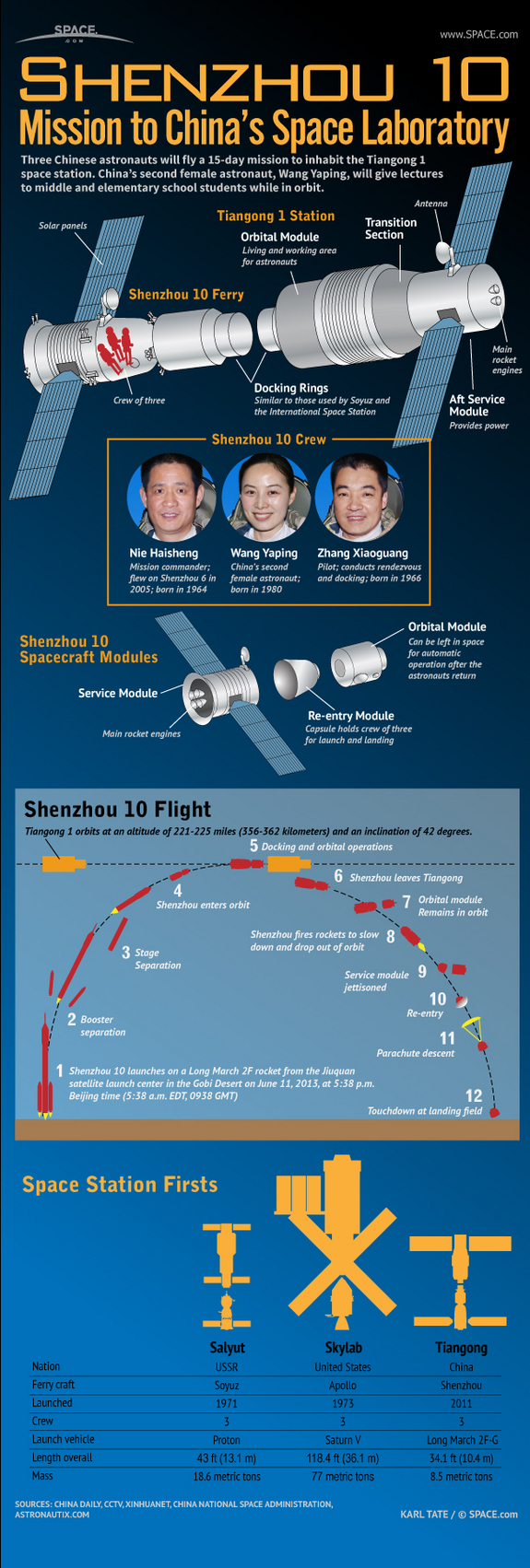 Find out how the Chinese Shenzhou 10 manned space flight works in this SPACE.com infographic.