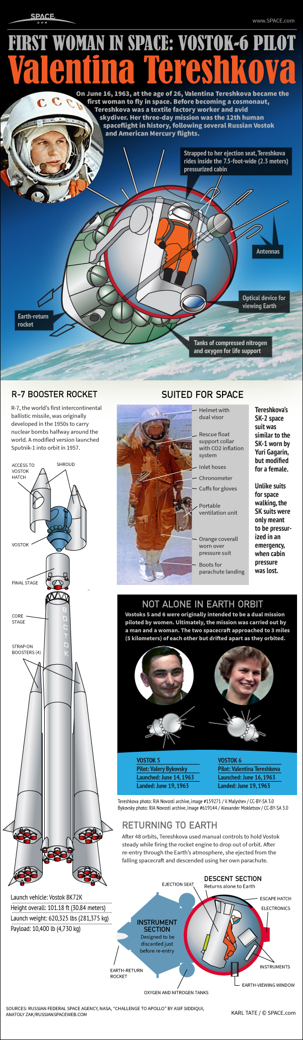 How Valentina Tereshkova's 1963 Vostok-6 Flight Worked (Infographic)