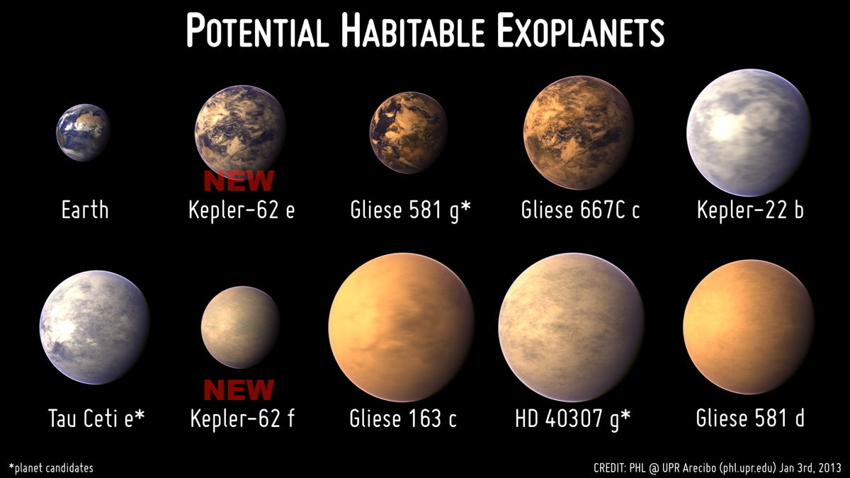 5 Exoplanets Most Likely to Host Alien Life