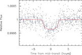 What an exoplanet discovery actually looks like (from transit photometry data). This particular plot represents the planet KOI-2124.01.