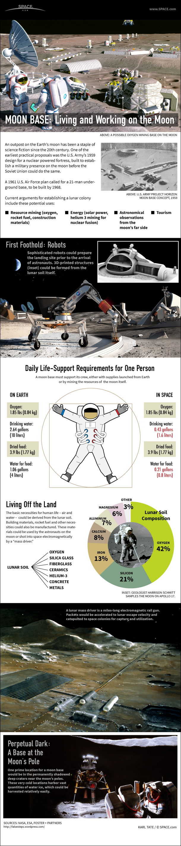 Home On the Moon: How to Build a Lunar Colony (Infographic)