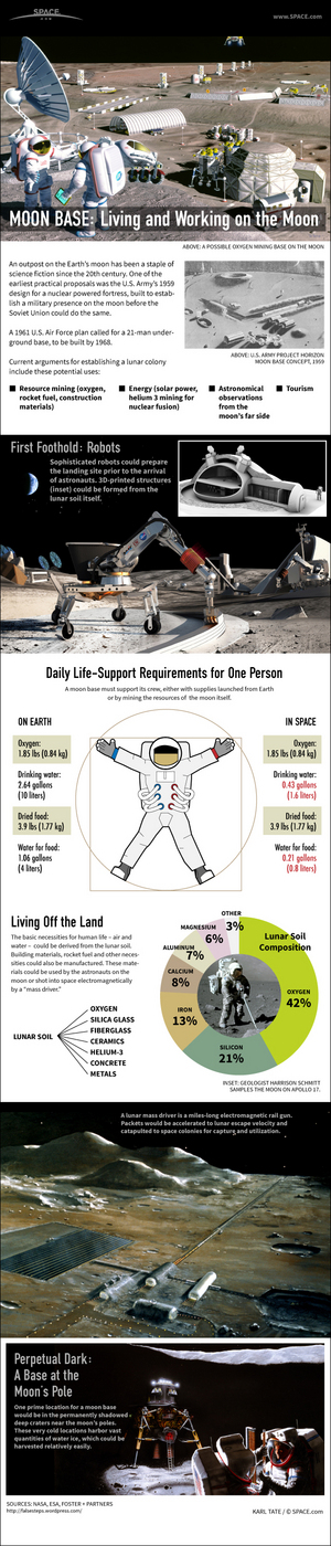 "Humans could set up robot-constructed mining outposts at the moon's poles. <a href=""http://www.space.com/21588-how-moon-base-lunar-colony-works-infographic.html"">See how a moon colony could work here</a>."
