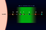 This diagram shows the system of planets around star Gliese 667C. A record-breaking three planets in this system are super-Earths inside the star's habitable zone, where liquid water could exist, making them possible candidates for alien life. This is the first system found with a fully packed habitable zone. Separation of planets not to scale. Image released June 25, 2013.