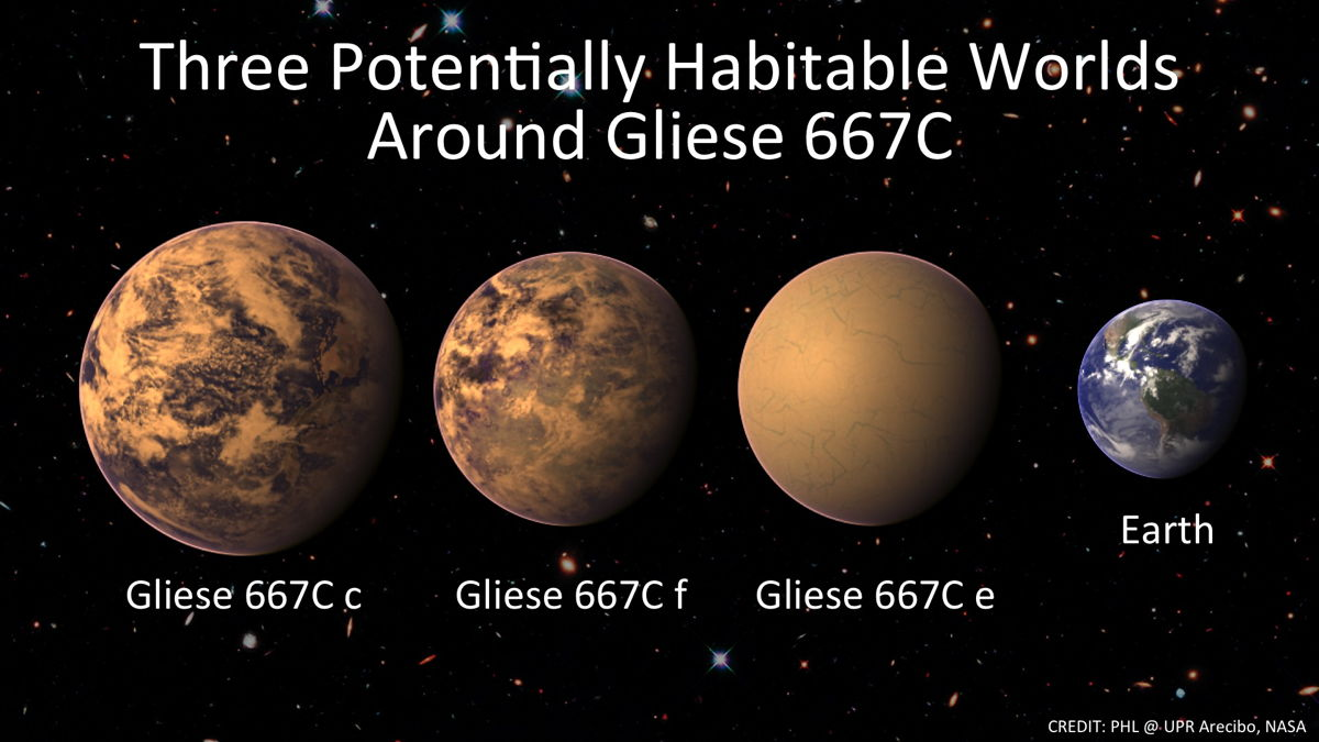 Three Potentially Habitable Planets Around Gliese 667C