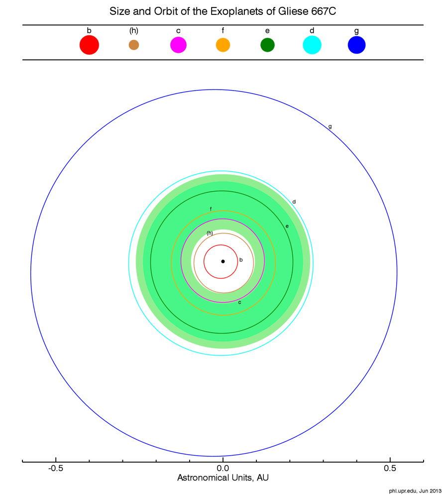 Plot of Planets Around Gliese 677C