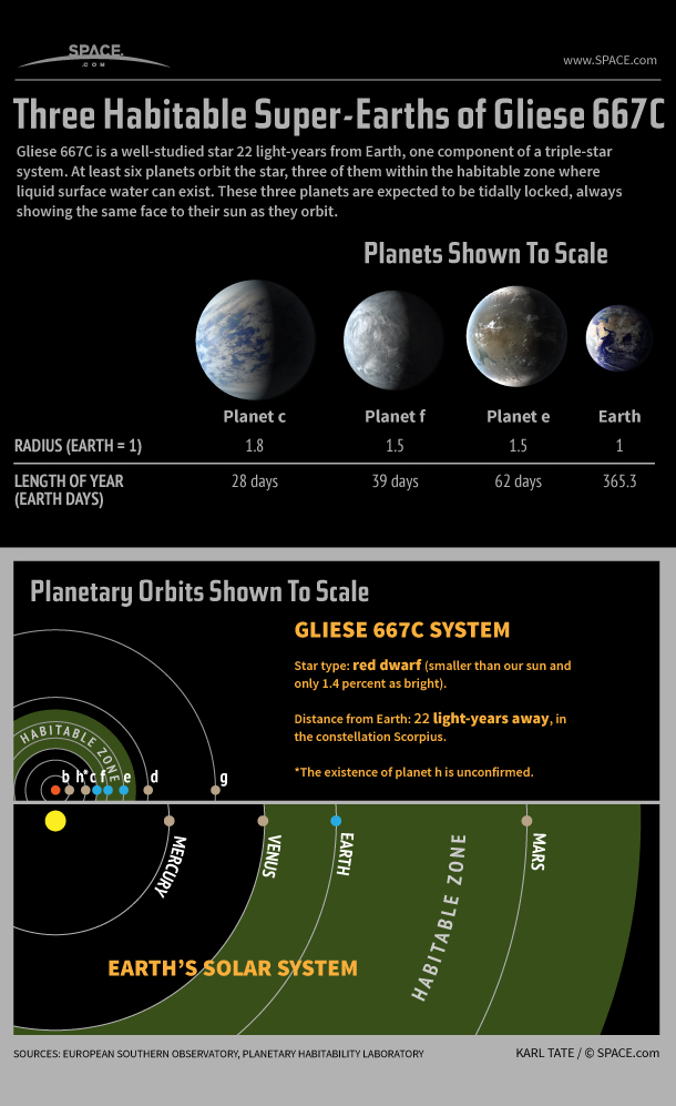 Potentially Habitable Planets of Star Gliese 667C Explained (Infographic)