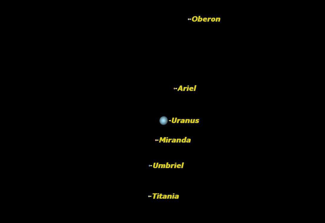 Uranus, July 2013