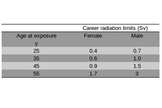 Graph showing NASA ten-year career effective dose limits based on three percent excess lifetime risk of fatal cancer.