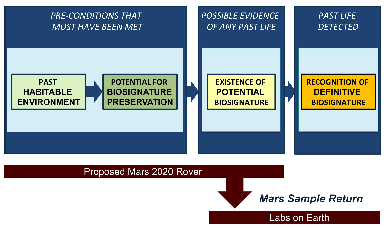 2020 Mars Rover Goals