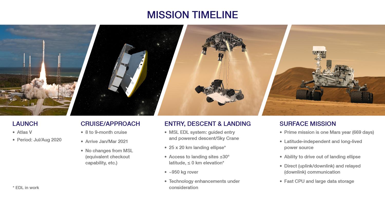 NASA's 2020 Mars Rover: Timeline