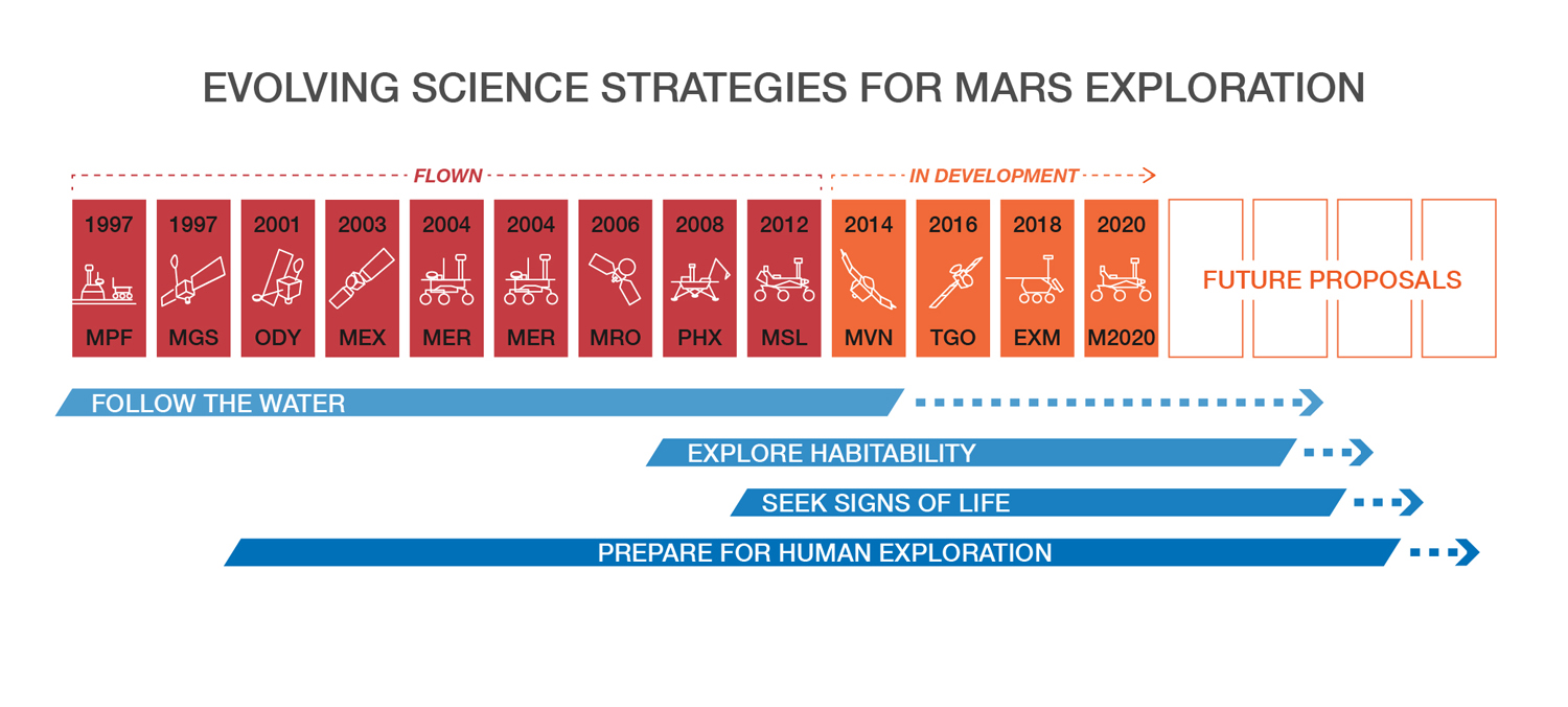 NASA MArs Rover 2020 Strategy
