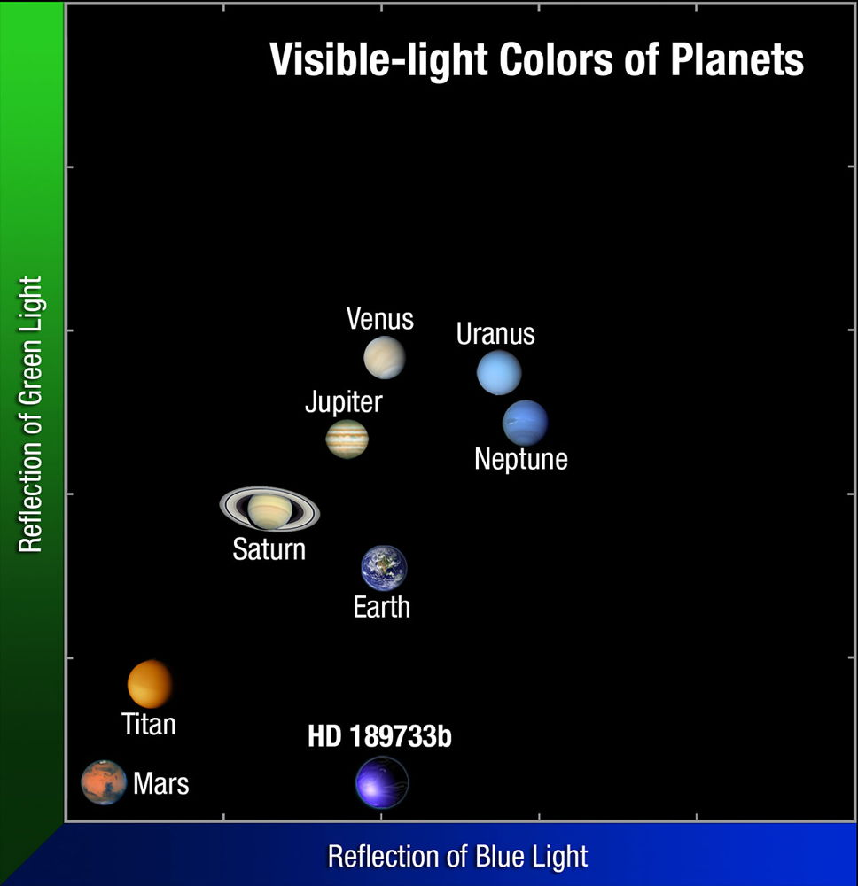The Color of HD 189733b Compared to Our Solar System