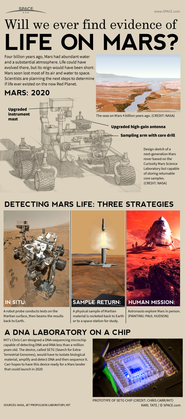 Infographic: How NASA's next Mars rover could look for signs of ancient Mars life.