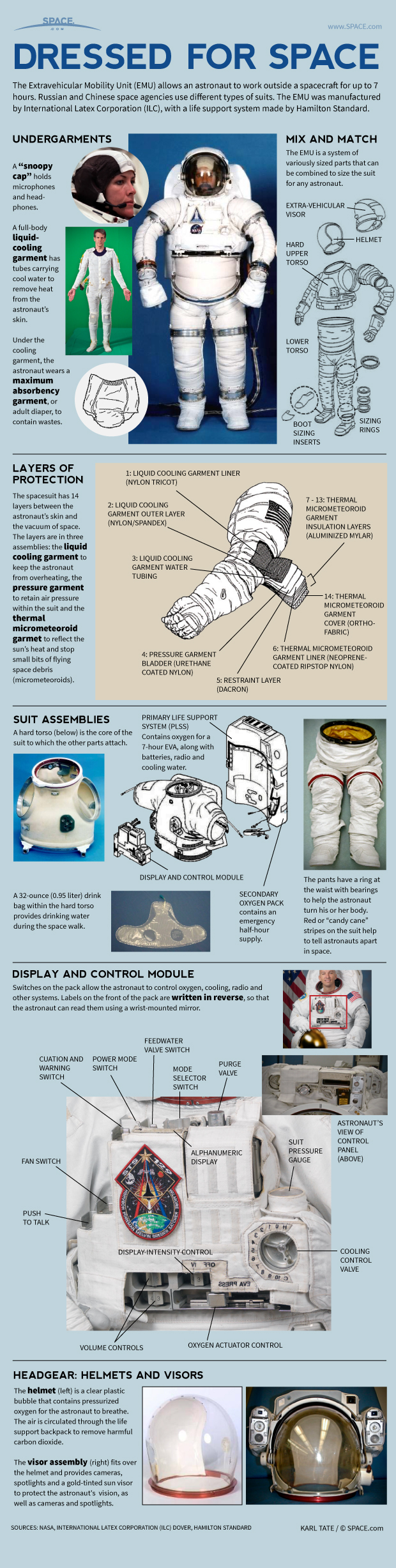 How NASA Spacesuits Work: EMUs Explained (Infographic)
