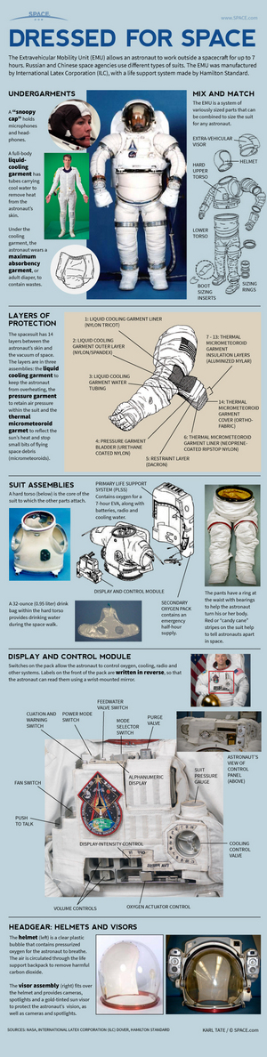 "Many layers and systems combine to keep astronauts alive in the vacuum of space. <a href=""http://www.space.com/21987-how-nasa-spacesuits-work-infographic.html"">See how NASA's Extravehicular Mobility Unit (EMU) spacesuits work in this Space.com infographic</a>."